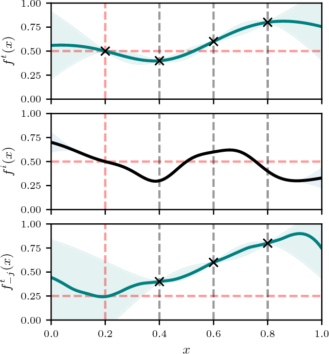 Figure 1 for Scalable Meta-Learning for Bayesian Optimization