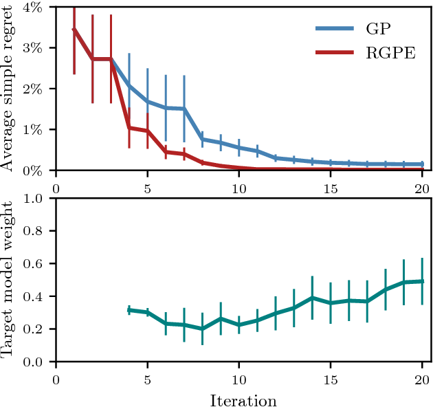Figure 4 for Scalable Meta-Learning for Bayesian Optimization
