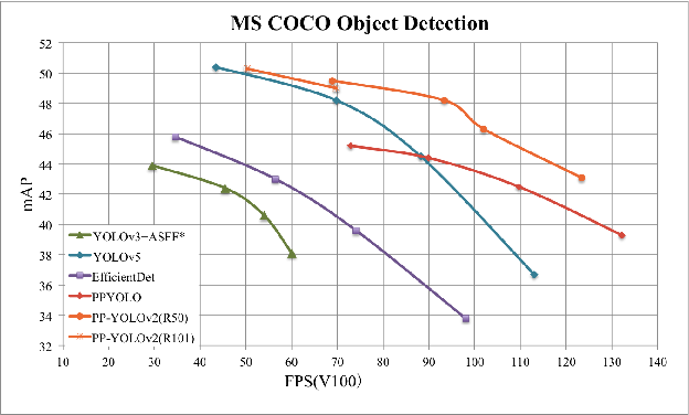 Figure 1 for PP-YOLOv2: A Practical Object Detector