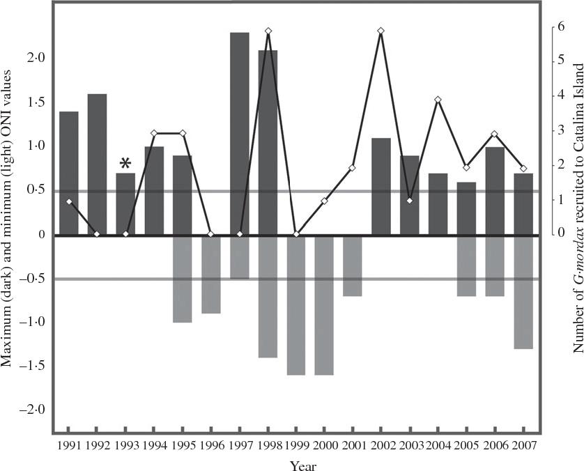 Figure 3 from El Niño episodes coincide with California moray