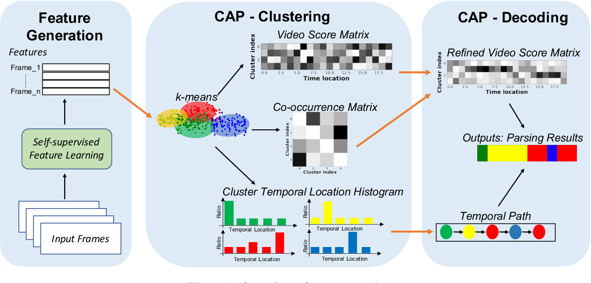 Figure 1 for Unsupervised Action Segmentation with Self-supervised Feature Learning and Co-occurrence Parsing