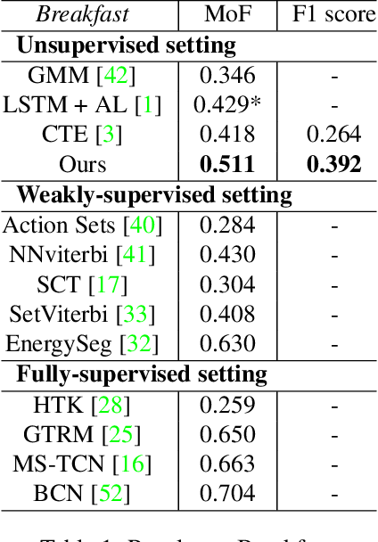 Figure 2 for Unsupervised Action Segmentation with Self-supervised Feature Learning and Co-occurrence Parsing