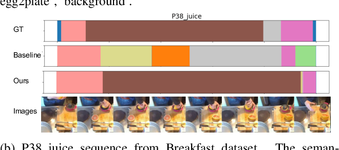 Figure 4 for Unsupervised Action Segmentation with Self-supervised Feature Learning and Co-occurrence Parsing
