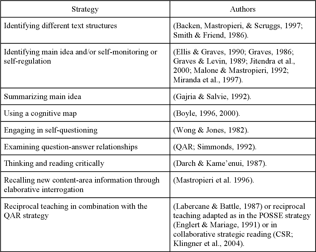 Teaching Reading Comprehension Strategies For Middle School