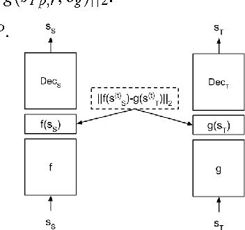 Figure 1 for Learning Invariant Feature Spaces to Transfer Skills with Reinforcement Learning