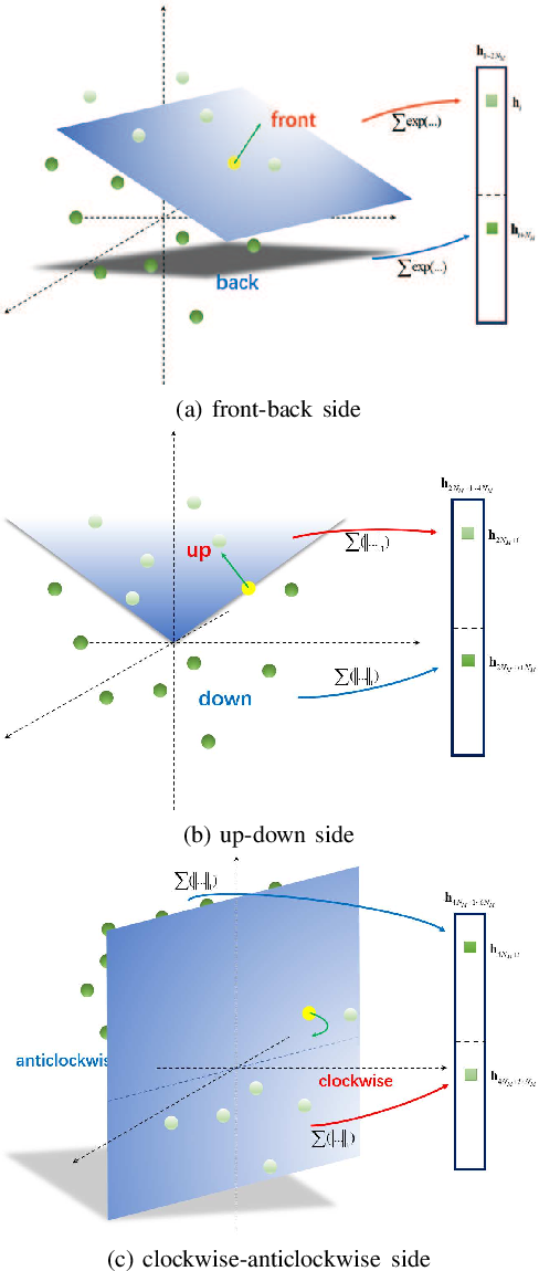 Figure 1 for An Improved Discriminative Optimization for 3D Rigid Point Cloud Registration