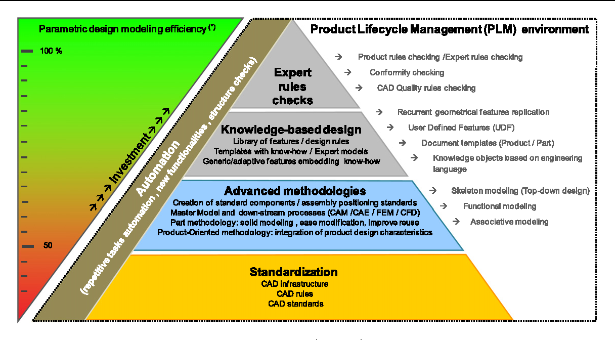 Figure From A Roadmap For Parametric CAD Efficiency In The - Automation roadmap template
