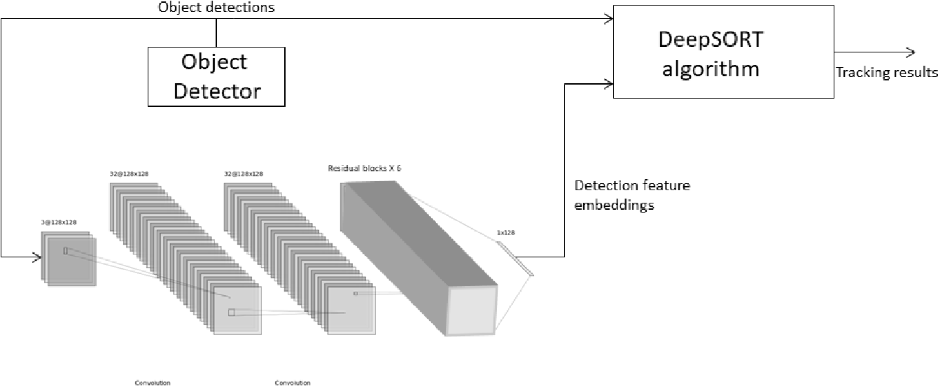 Figure 3 for Aerial multi-object tracking by detection using deep association networks