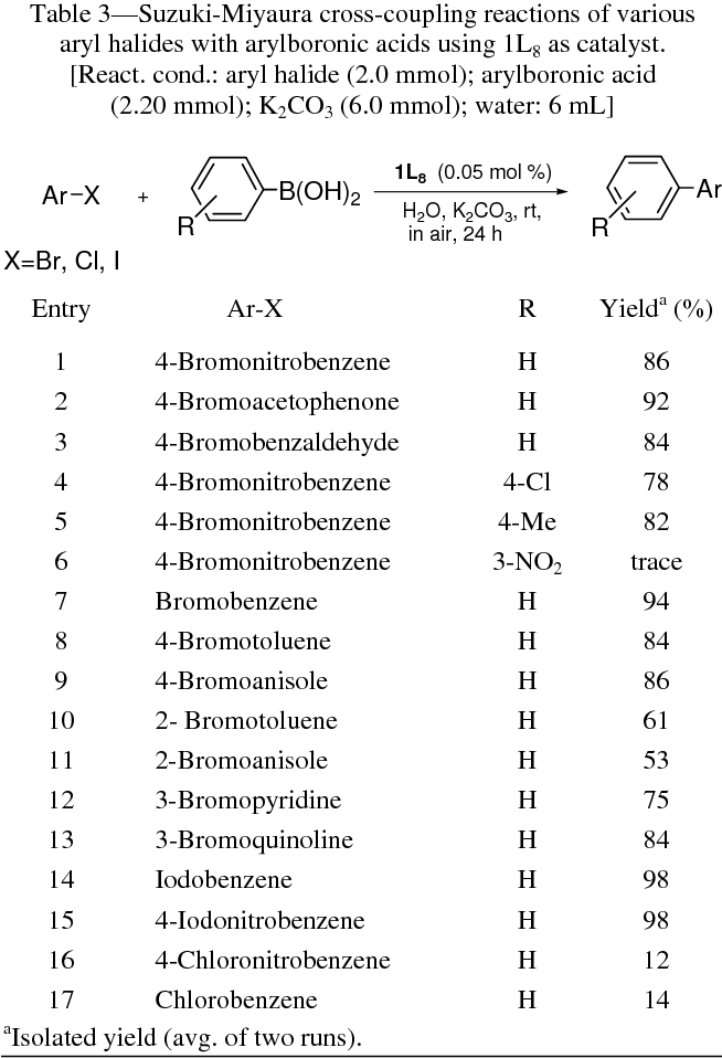Table 3 from Primary amine-based palladium(II) complexes as