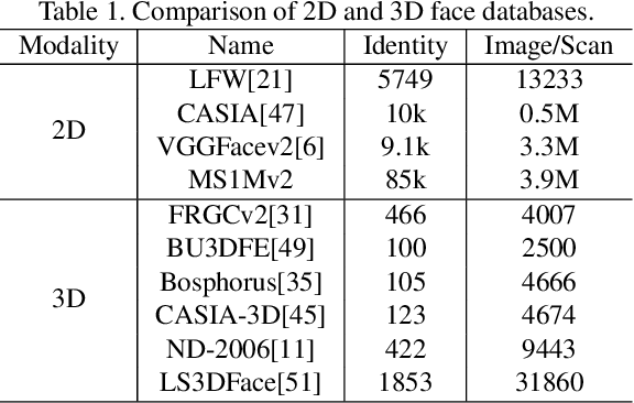 Figure 2 for Data-Free Point Cloud Network for 3D Face Recognition
