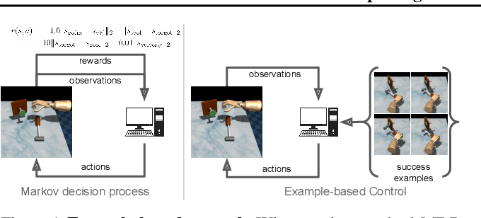 Figure 1 for Replacing Rewards with Examples: Example-Based Policy Search via Recursive Classification
