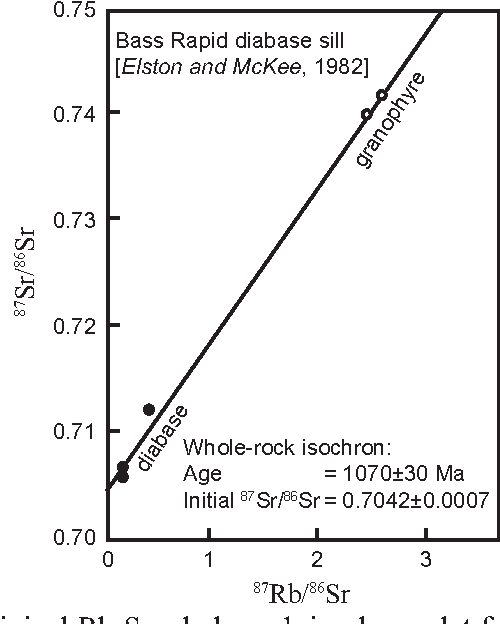 Isochron dating assumptions and constraints