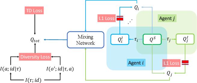 Figure 2 for Celebrating Diversity in Shared Multi-Agent Reinforcement Learning