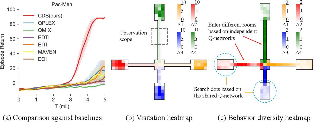 Figure 3 for Celebrating Diversity in Shared Multi-Agent Reinforcement Learning