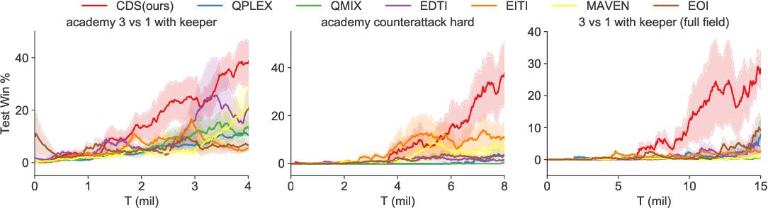 Figure 4 for Celebrating Diversity in Shared Multi-Agent Reinforcement Learning