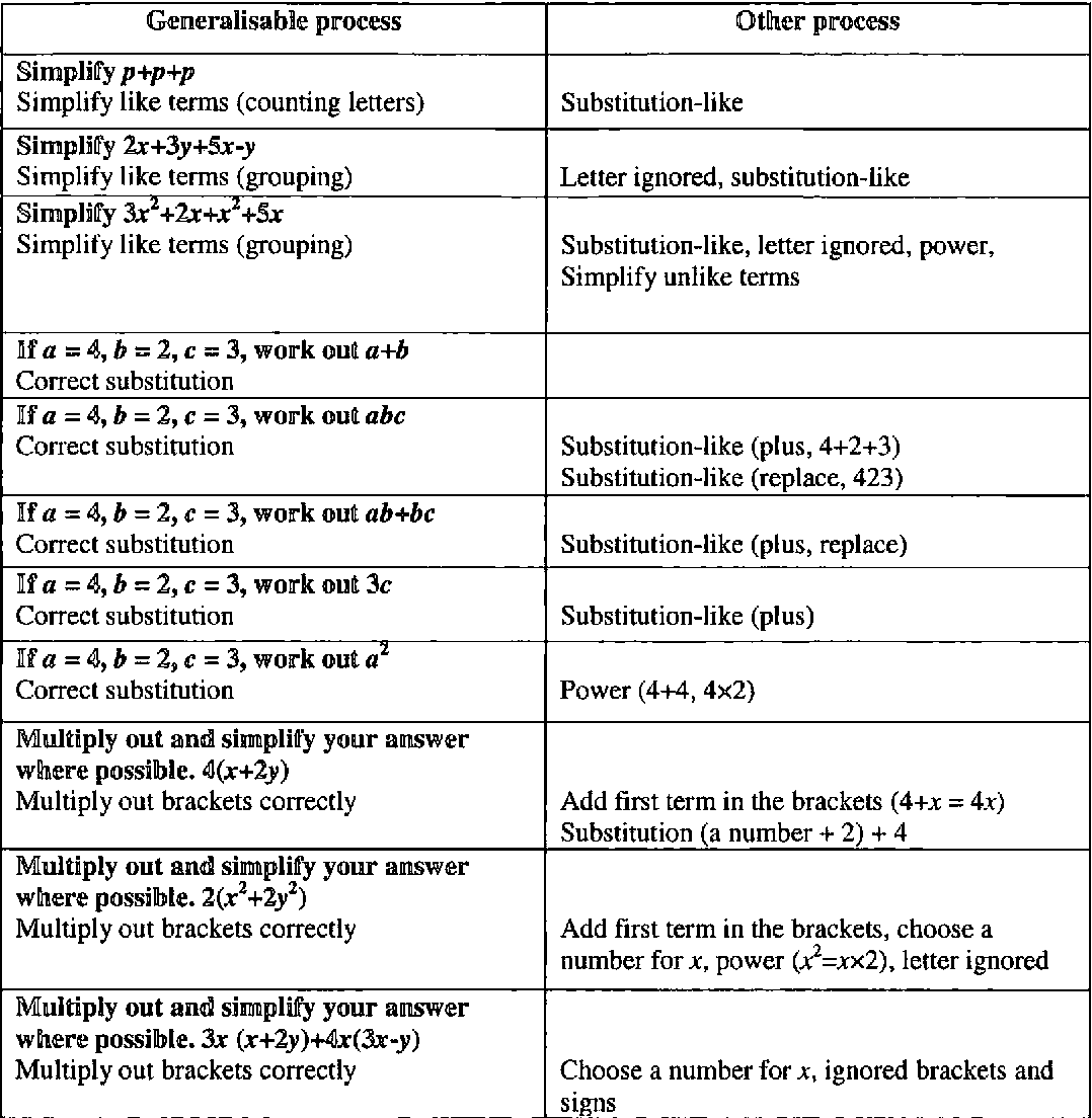 Table 6 31 from The mathematics curriculum and pupils' thinking