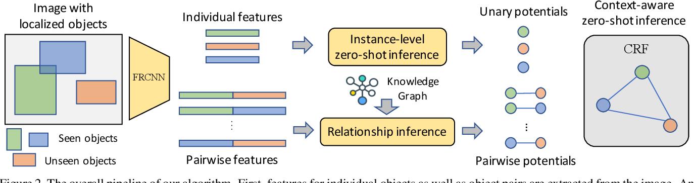 Figure 3 for Context-Aware Zero-Shot Recognition