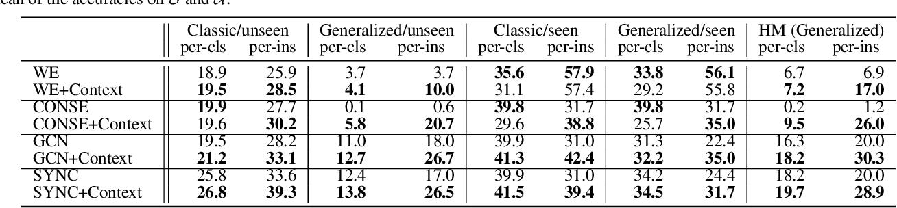 Figure 2 for Context-Aware Zero-Shot Recognition