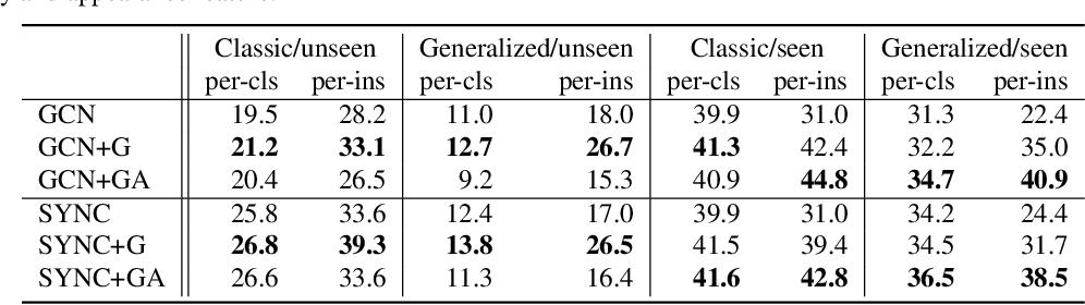 Figure 4 for Context-Aware Zero-Shot Recognition