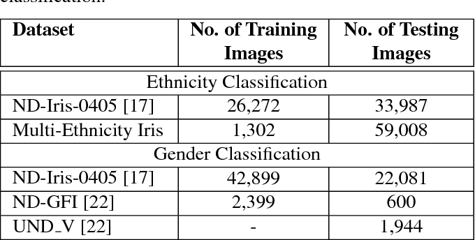Figure 2 for Gender and Ethnicity Classification of Iris Images using Deep Class-Encoder