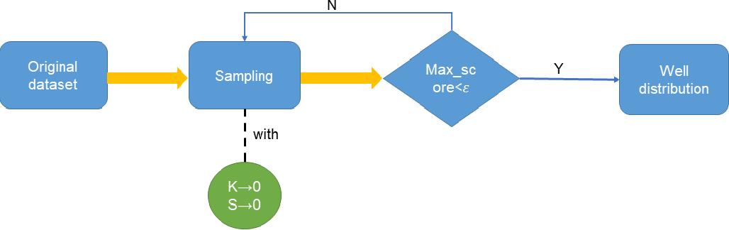 Figure 1 for SPOC learner's final grade prediction based on a novel sampling batch normalization embedded neural network method