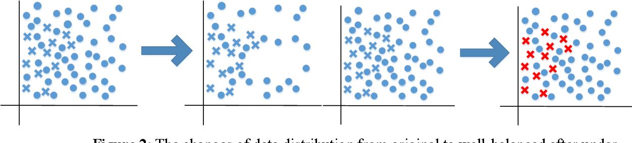 Figure 2 for SPOC learner's final grade prediction based on a novel sampling batch normalization embedded neural network method