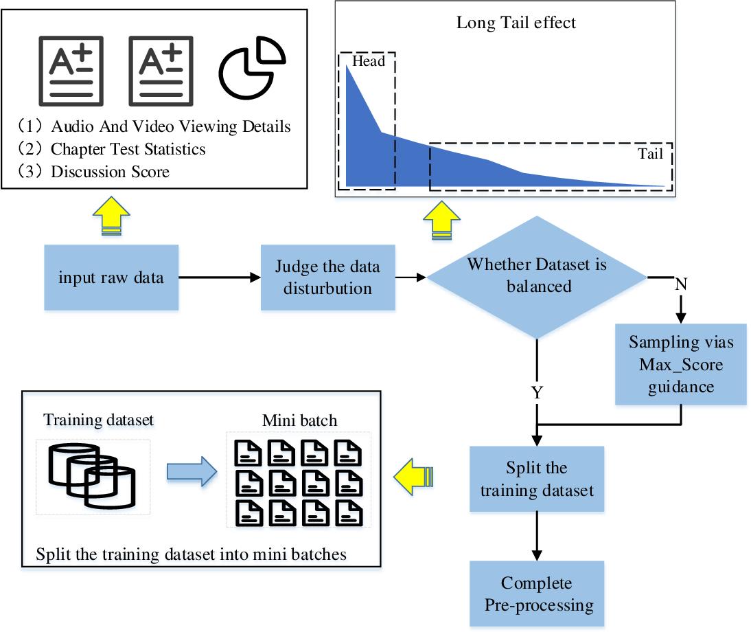 Figure 3 for SPOC learner's final grade prediction based on a novel sampling batch normalization embedded neural network method
