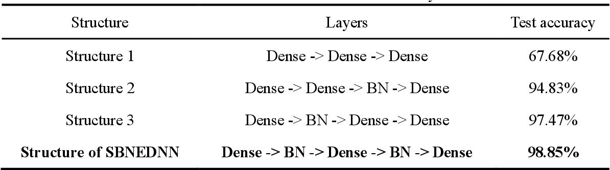 Figure 4 for SPOC learner's final grade prediction based on a novel sampling batch normalization embedded neural network method