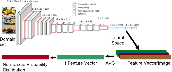 Figure 1 for P2L: Predicting Transfer Learning for Images and Semantic Relations