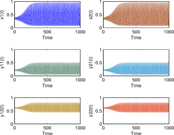 Fig. 2. Population densities of model (4) with τ = 1.7335 .