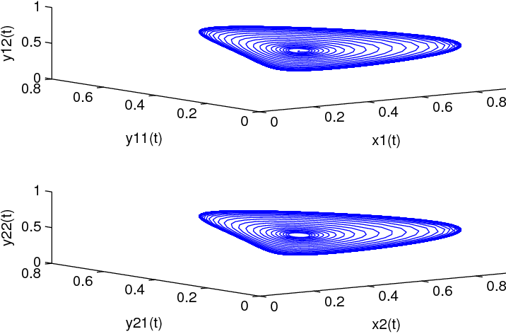 Fig. 3. Two limit cycles for the model (4) with τ = 1.7335 corresponding to the periodic solutions in Figure 8.