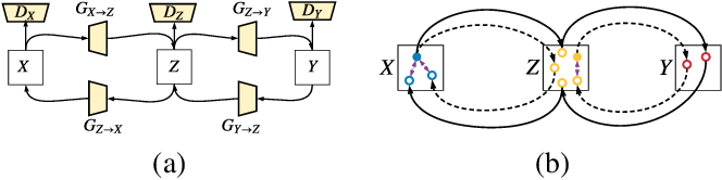 Figure 1 for Multi-Cycle-Consistent Adversarial Networks for CT Image Denoising