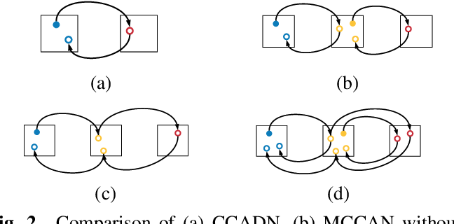 Figure 3 for Multi-Cycle-Consistent Adversarial Networks for CT Image Denoising