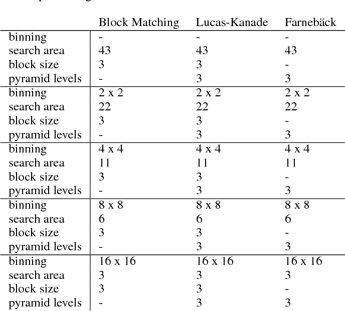 Table 4 from Choosing between optical flow algorithms for