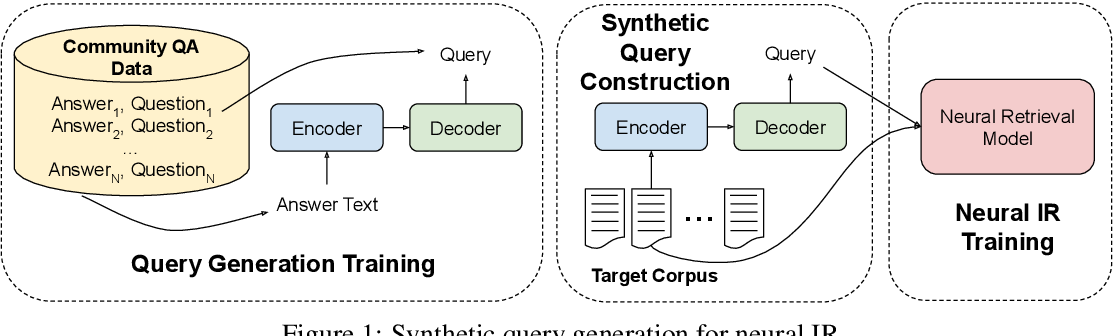 Figure 1 for Zero-shot Neural Retrieval via Domain-targeted Synthetic Query Generation