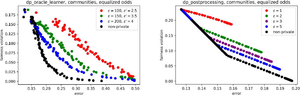 Figure 2 for Differentially Private Fair Learning