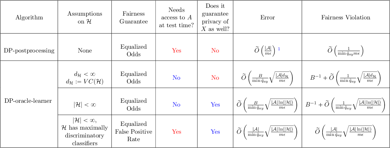 Figure 1 for Differentially Private Fair Learning