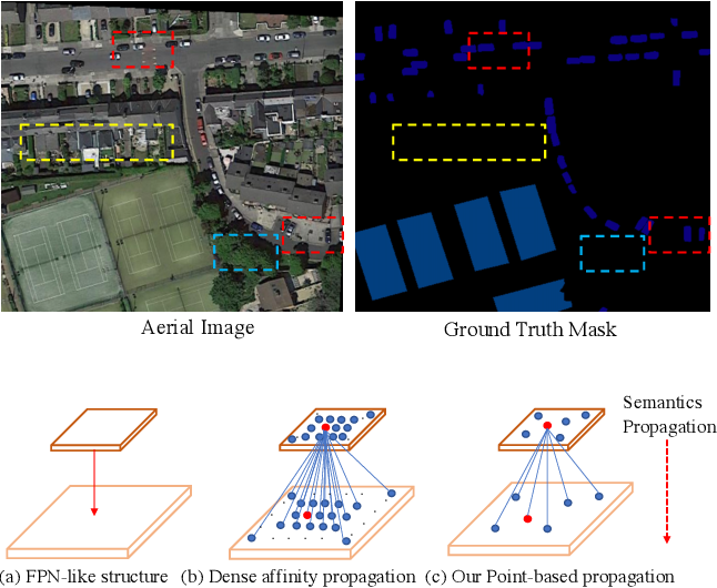Figure 1 for PointFlow: Flowing Semantics Through Points for Aerial Image Segmentation