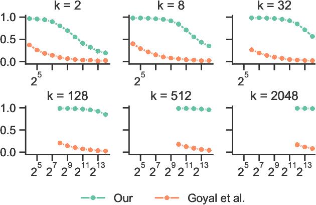 Figure 2 for Successive Halving Top-k Operator