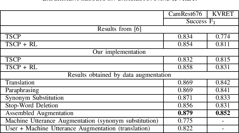 Figure 2 for Effective Data Augmentation Approaches to End-to-End Task-Oriented Dialogue