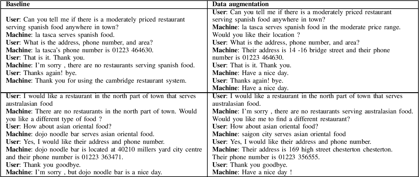 Figure 4 for Effective Data Augmentation Approaches to End-to-End Task-Oriented Dialogue