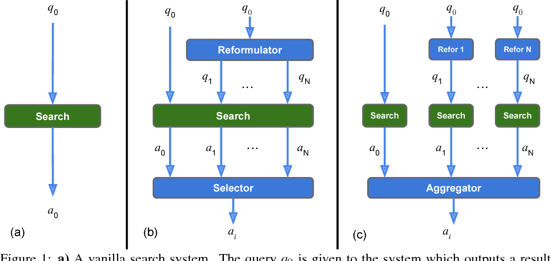 Figure 1 for Learning to Coordinate Multiple Reinforcement Learning Agents for Diverse Query Reformulation