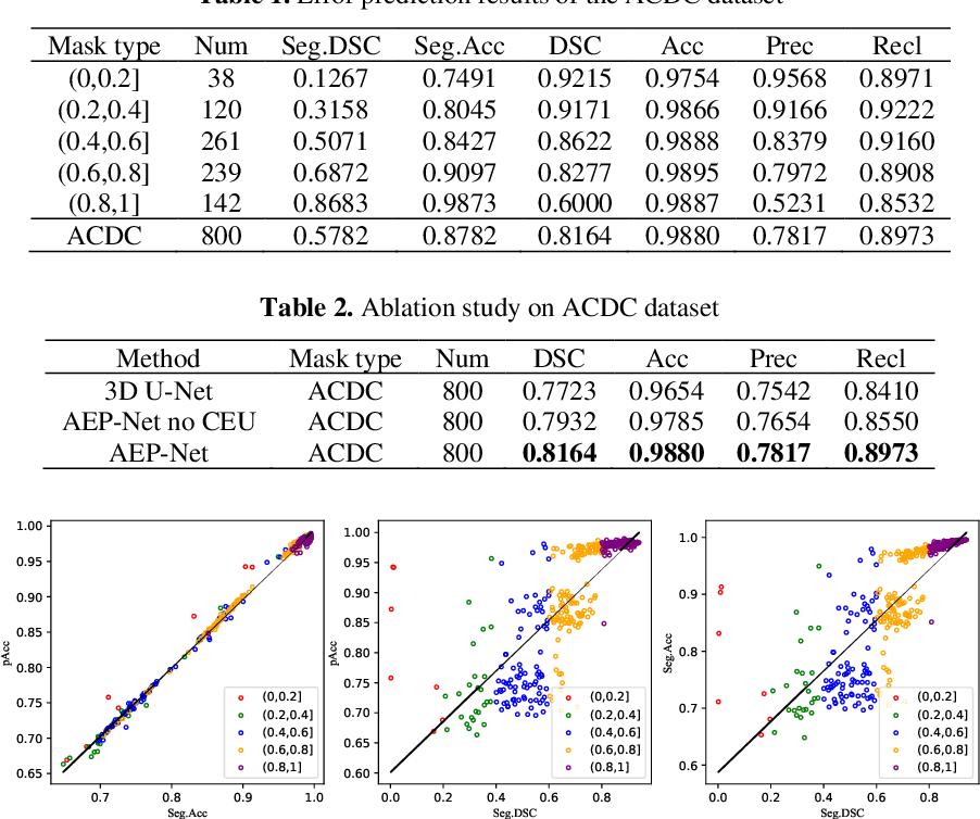 Figure 4 for Collaborative Boundary-aware Context Encoding Networks for Error Map Prediction
