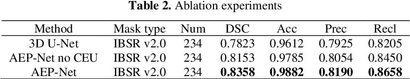 Figure 3 for Collaborative Boundary-aware Context Encoding Networks for Error Map Prediction