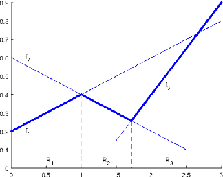 Figure 2 for Spurious Local Minima Are Common for Deep Neural Networks with Piecewise Linear Activations