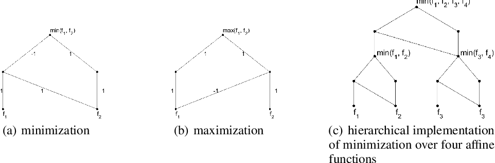 Figure 3 for Spurious Local Minima Are Common for Deep Neural Networks with Piecewise Linear Activations