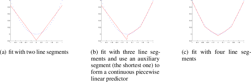 Figure 1 for Spurious Local Minima Are Common for Deep Neural Networks with Piecewise Linear Activations