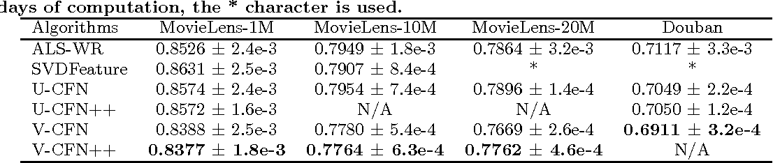 Figure 1 for Hybrid Recommender System based on Autoencoders