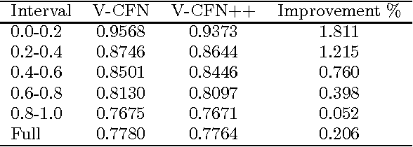 Figure 2 for Hybrid Recommender System based on Autoencoders