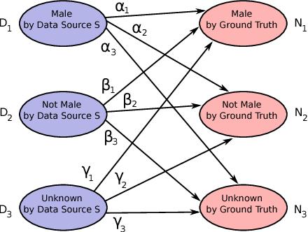 Figure 2 for Towards Data Quality Assessment in Online Advertising